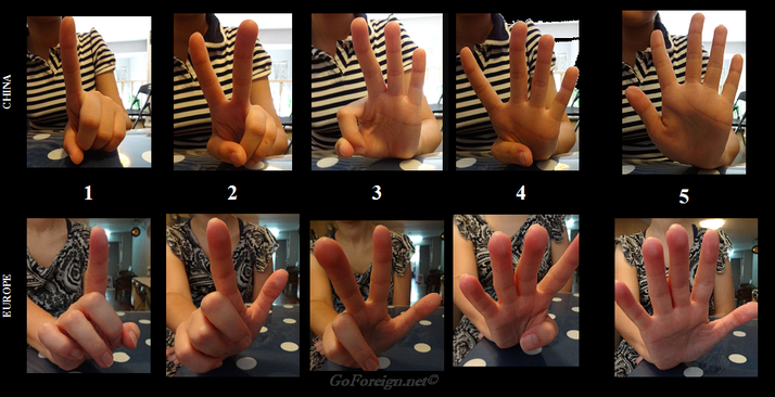Chinese counting with hands, bodylanguage